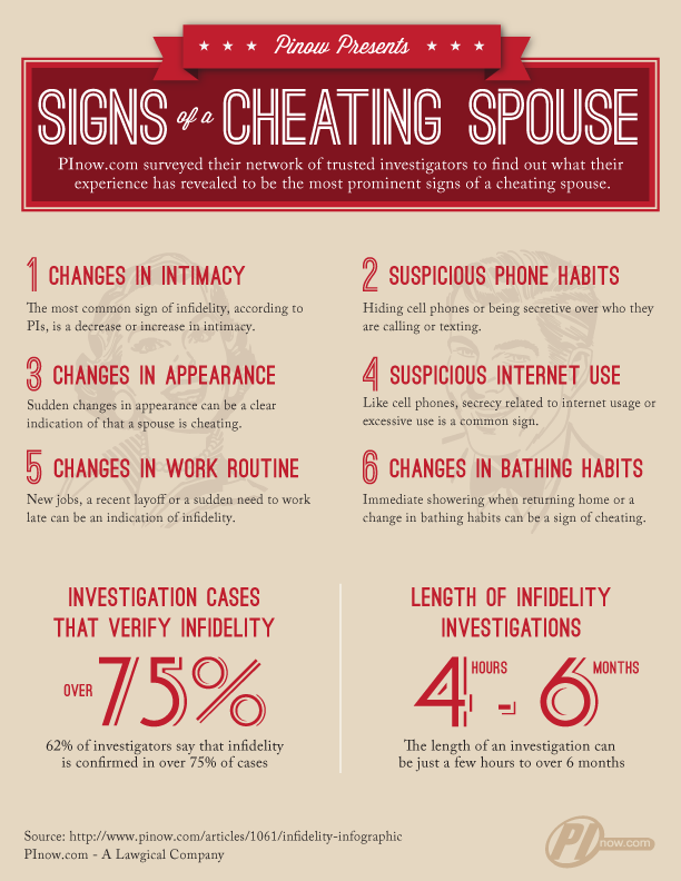 Signs of a Cheating Spouse | Cheating Spouse Private